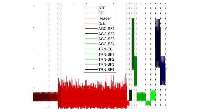 Struttura del pacchetto WLAN con campi di preambolo e di dati