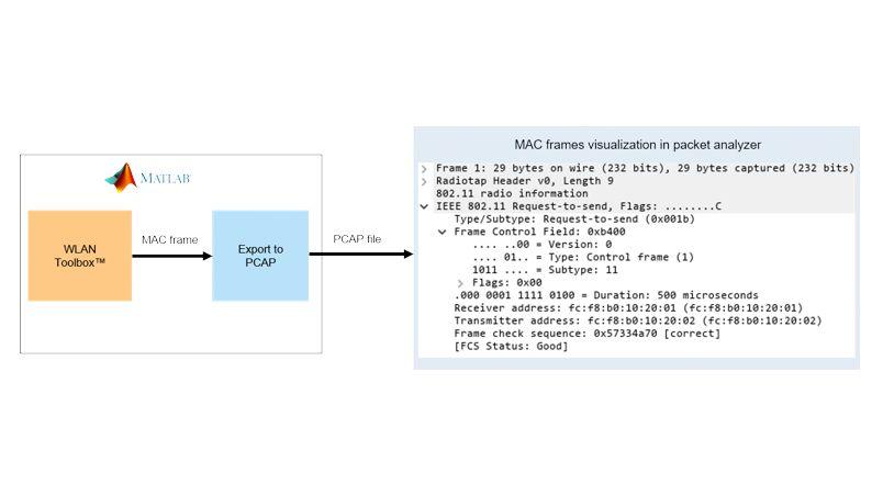 Generazione frame MAC 802.11.