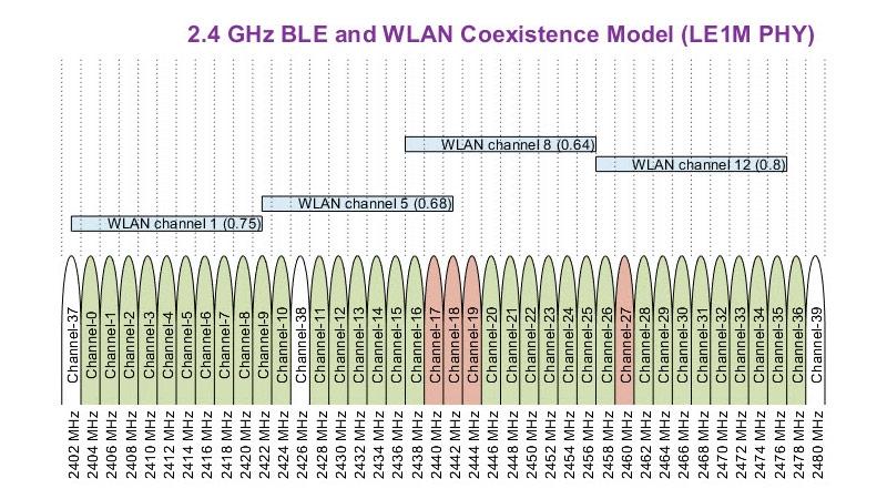 Coesistenza Bluetooth Low Energy (BLE) con interferenza WLAN.