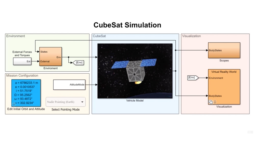 Modellare, simulare e visualizzare i satelliti CubeSat