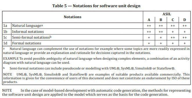 Estratto da 26262-6:2018 che mostra alcune notazioni per la progettazione adeguata di software