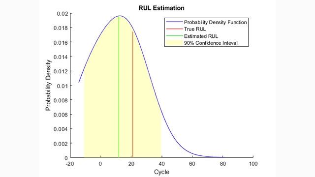 Stima della vita utile residua basata sulla somiglianza