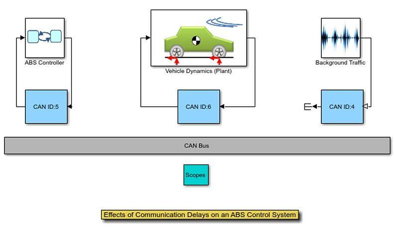 Effetti dei ritardi nella comunicazione su un sistema di controllo ABS