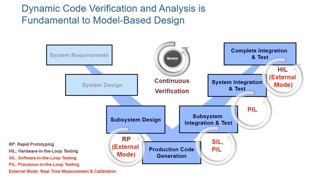 Scopri come utilizzare Embedded Coder per verificare, ottimizzare e registrare il codice generato utilizzando la modalità esterna, SIL e PIL.