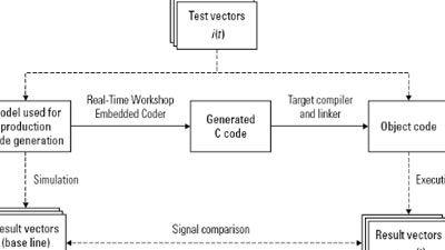 Progettazione Model-Based per IEC 61508