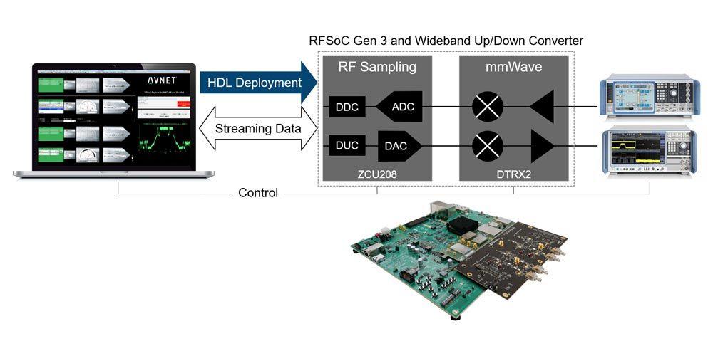 Kit di sviluppo per RFSoC Xilinx e RFSoC Avnet