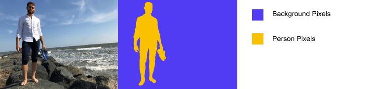 Segmentazione semantica - Immagine e pixel etichettati