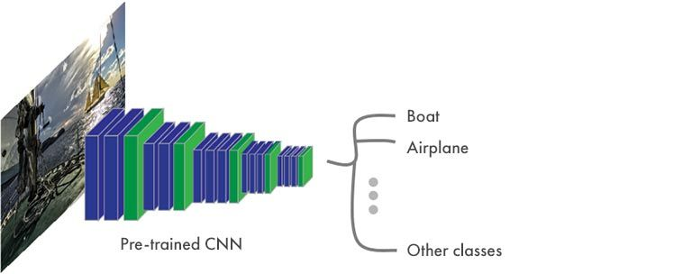 Segmentazione semantica - Struttura tipica di una CNN