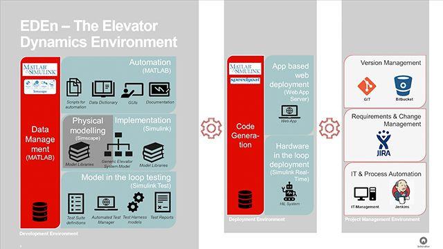 Scopri come Schindler Elevator ha sviluppato un simulatore di ascensori per test in tempo reale che ha permesso di completare una campagna di prove software in una sola notte di simulazioni automatizzate invece di impiegare quattro settimane con prototipi fisici. MATLAB EXPO 2019.