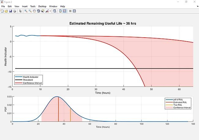 Sviluppare algoritmi di analisi, controllo e ottimizzazione
