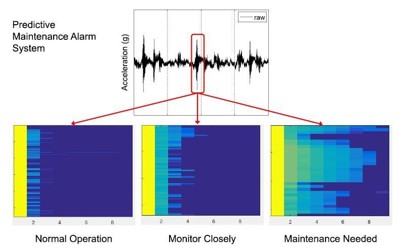 Sistema di allarme per manutenzione predittiva