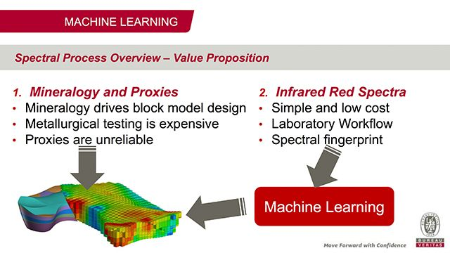 Machine learning e spettroscopia infrarossa a Bureau Veritas