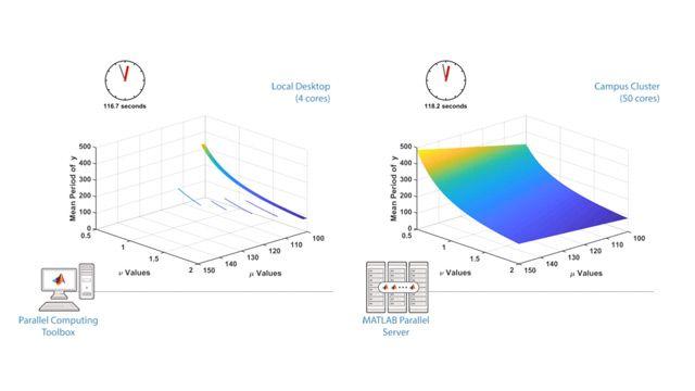 Esegui calcoli paralleli su computer multicore, GPU e cluster utilizzando Parallel Computing Toolbox.