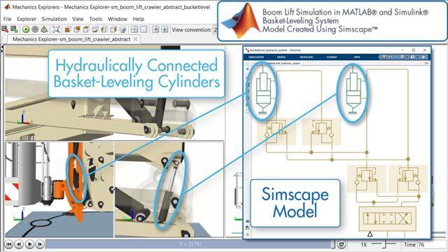 Piattaforma di lavoro aerea, sistema di messa a livello del cestello