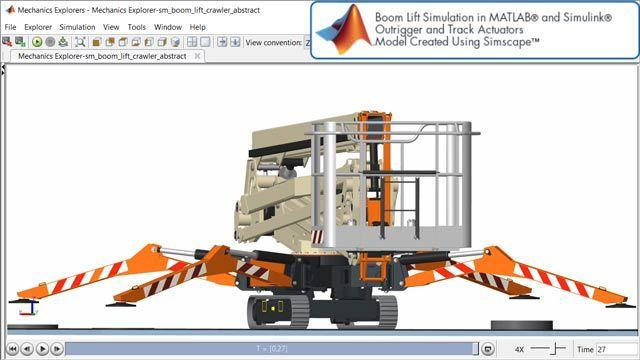 Piattaforma di lavoro aerea, attuatori dell'intelaiatura di sostegno