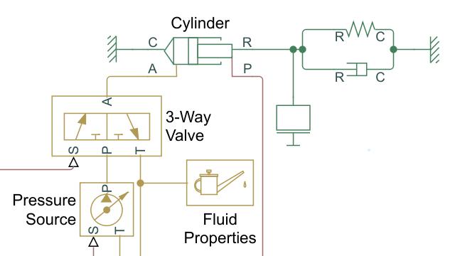 Tutorial: Modellare un attuatore idraulico isotermico