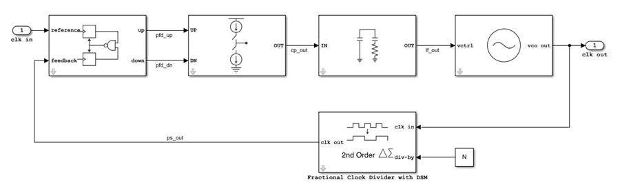 Progettazione di sistemi analogici e ibridi