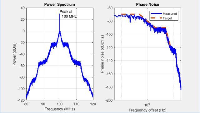 Profilo del rumore di fase per un VCO.