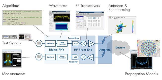 Progettazione di RFIC e sistemi