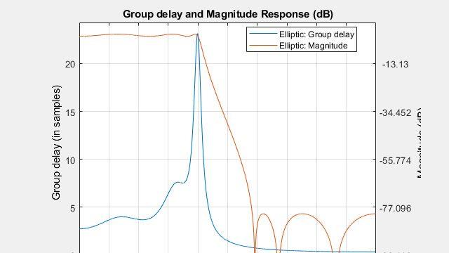 Analisi e visualizzazione di filtri