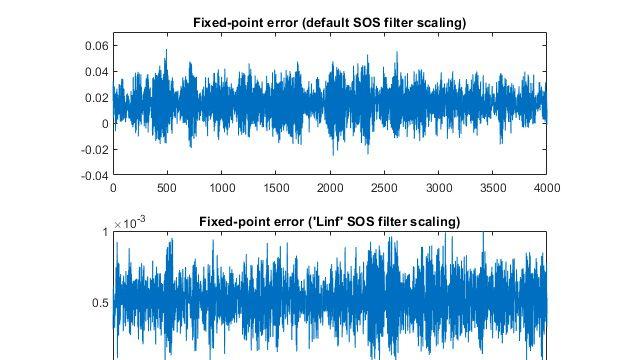 Progettazione a virgola fissa per sistemi DSP