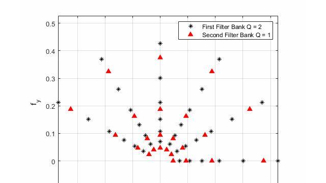 Introduzione alle reti convoluzionali con scattering invariante