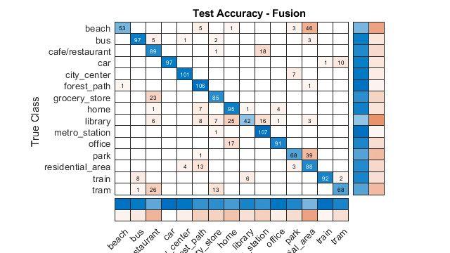 Riconoscimento di scene acustiche tramite late fusion