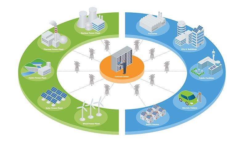Sistemi per la gestione energetica
