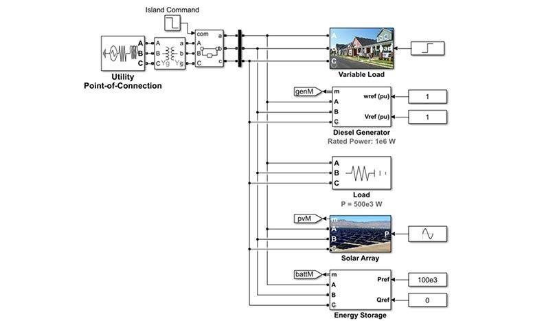 Progettazione di sistemi microgrid