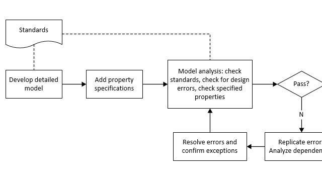 Analisi di un modello per verificarne la conformità agli standard e individuazione degli errori di progettazione