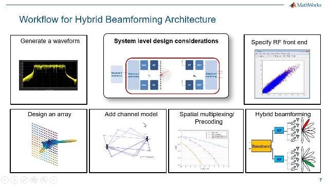 Tra le tecniche MIMO utilizzate per lo sviluppo di sistemi 5G, il beamforming 5G si è rivelato una soluzione scalabile ed economica. Questo webinar delinea il flusso di lavoro di progettazione del beamforming ibrido 5G end-to-end.