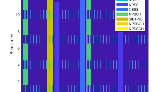 Generazione di forme d'onda in downlink Narrowband-IoT (NB-IoT)