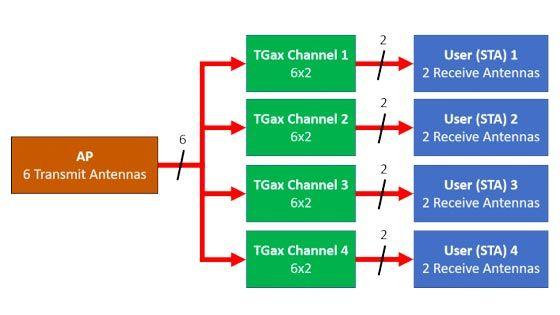 Simulazione del throughput OFDMA e MIMO multiutente 802.11ax