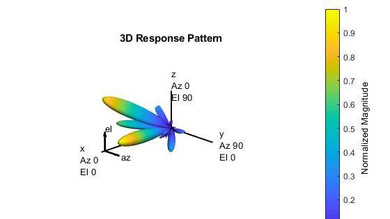 Introduzione al beamforming ibrido
