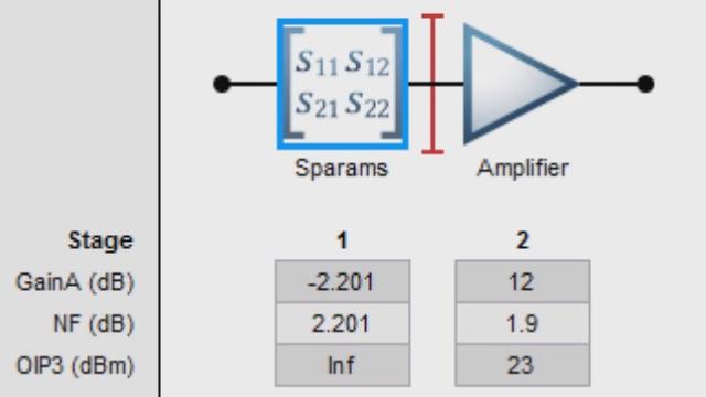 Costruisci una cascata di componenti RF con RF Toolbox e analizza il bilancio di collegamento in termini di dato di rumore, guadagno e IP3.