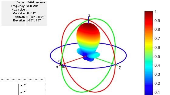 Progetta, analizza e visualizza elementi di antenna e array di antenne con Antenna Toolbox.