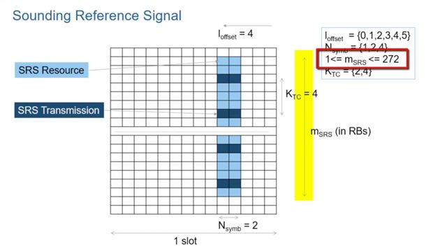 Learn about the signals in 5G New Radio (NR) that enable channel sounding. Those signals include the channel state information reference signals (CSI-RS) on the downlink and sounding reference signals (SRS) on the uplink.