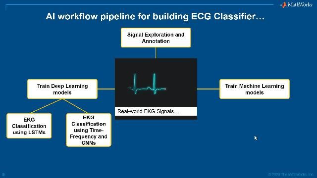 Explore the tools available for annotating ECG signal datasets to prepare them for AI workflows.
