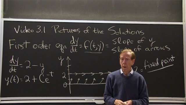 The direction field for <em>dy/dt = f(t,y)</em> has an arrow with slope <em>f</em> at each point <em>t, y</em>. Arrows with the same slope lie along an isocline.