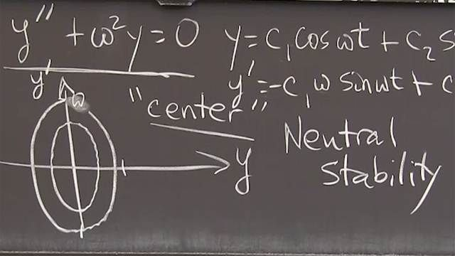 """Imaginary exponents with pure oscillation provide a """"center"""" in the phase plane. The point <em>(y, dy/dt)</em> travels forever around an ellipse."""