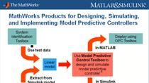 This webinar will introduce Model Predictive Control Toolbox. You will learn how to design, simulate, and deploy model predictive controllers for multivariable systems with input and output constraints. Through product demonstrations, MathWorks engin