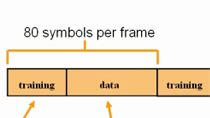 Model a simple communication link using Simulink , DSP System Toolbox and Communications Toolbox.