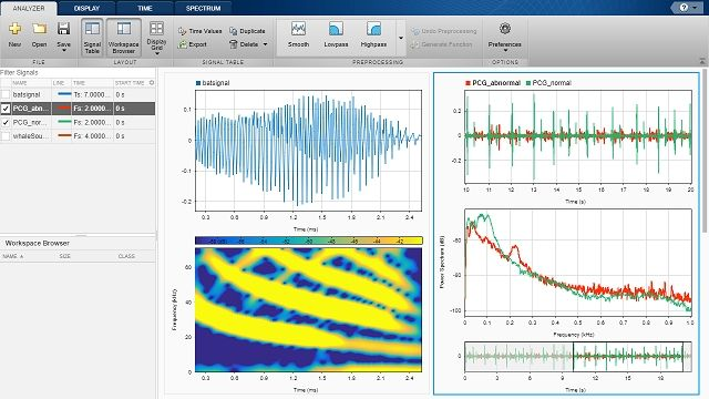 Perform signal processing, analysis, and algorithm development using Signal Processing Toolbox.