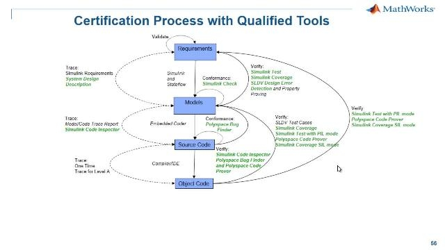 Qualify MathWorks tools in compliance with DO-178C and DO-330 using the DO Qualification Kit.