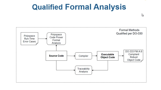 Perform formal methods analysis  to verify code consistency and accuracy, in compliance with DO-178C and DO-333, using Polyspace Code Prover.